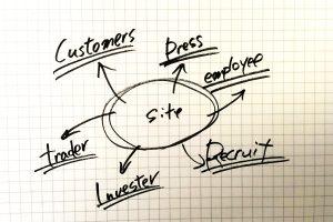 Webサイトリニューアルの目的を明確にするために~ユーザーをカテゴリに分けて考えるの巻(前編)~