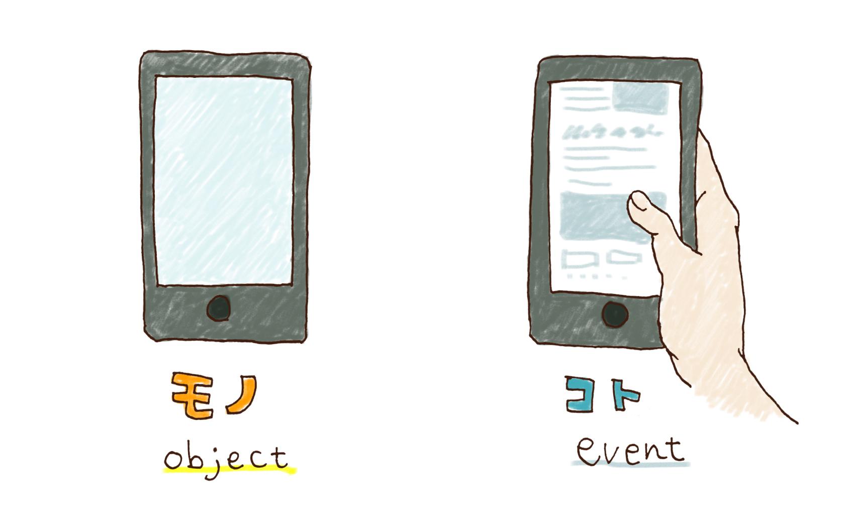 「モノ(object)」と「コト(event)」のイメージ図