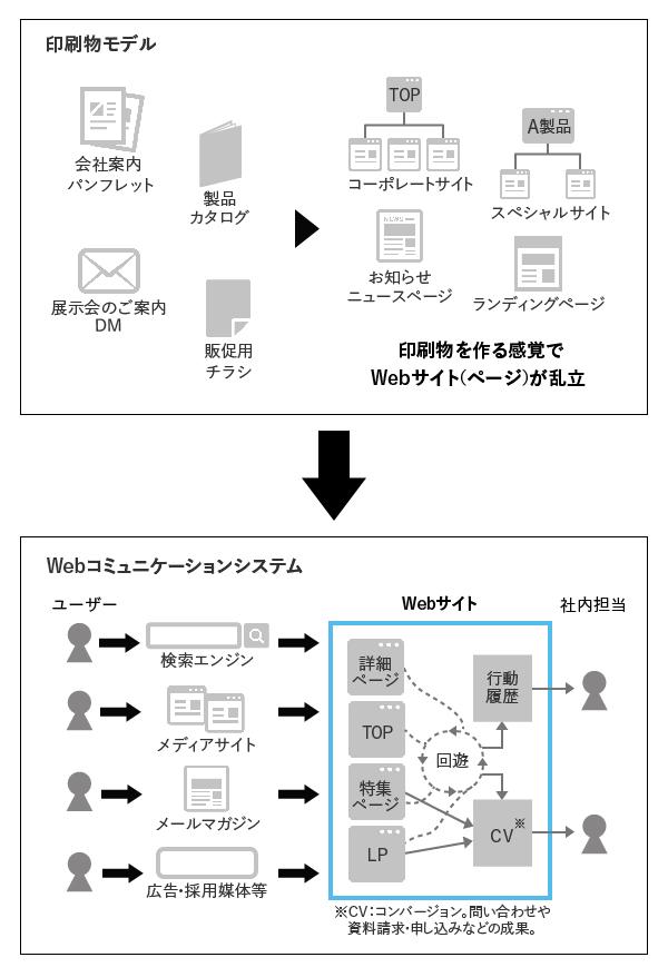 「印刷物モデル」から「コミュニケーションシステム」への置き換えイメージ