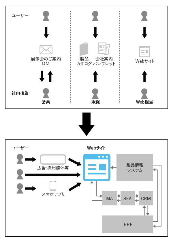 コミュケーションプラットフォームとしての活用イメージ