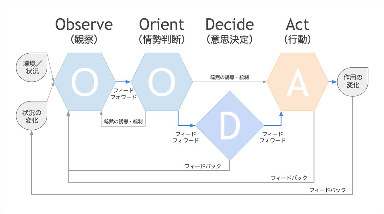 OODAループの解説図