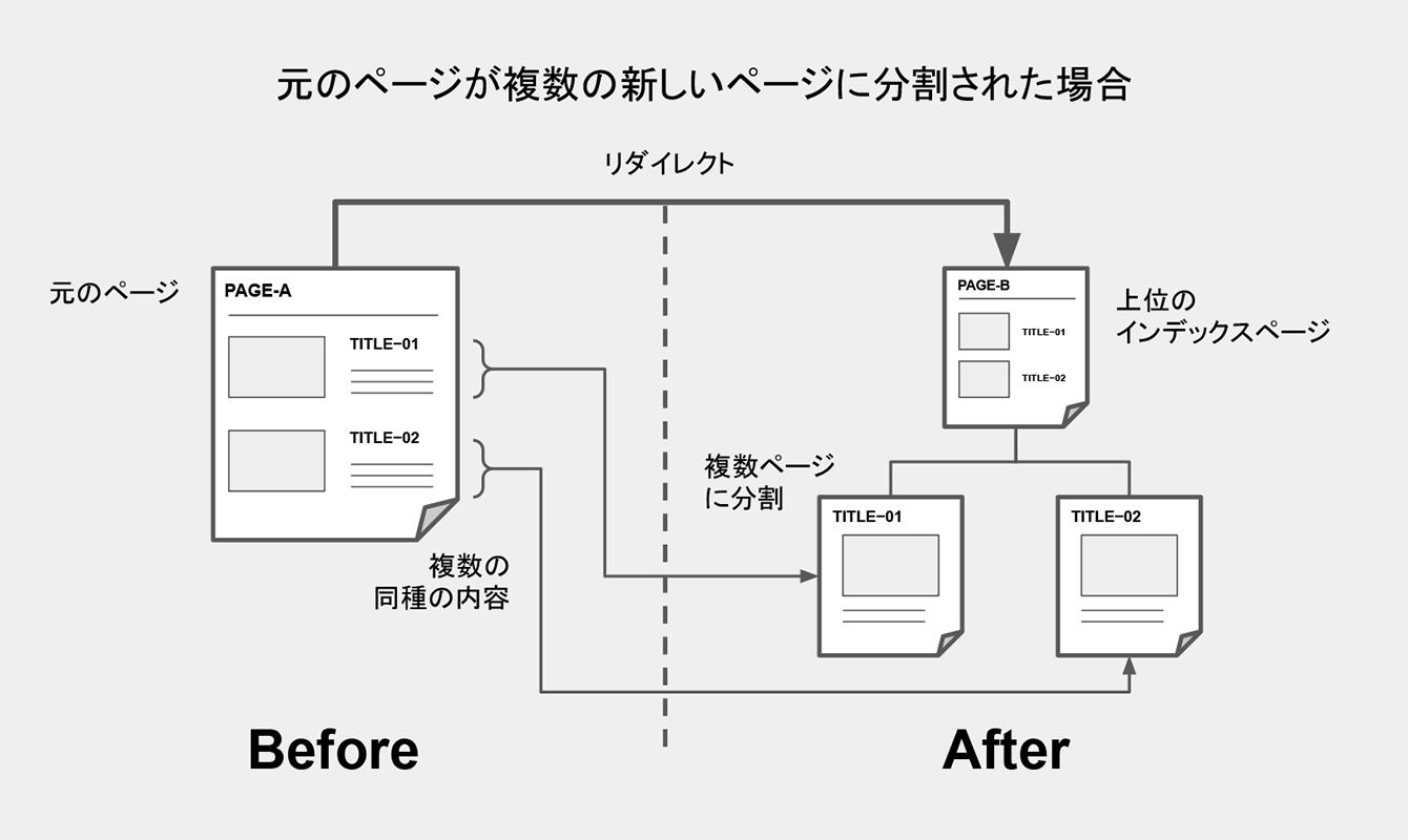 元のページが複数の新しいページに分割された場合